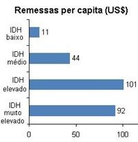 Remessas per capita