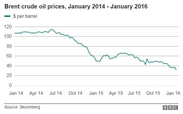 _87667052_oil-prices-graphic