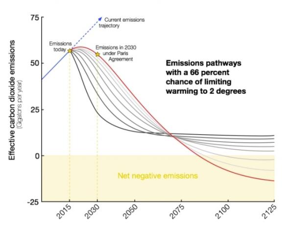 emissions-graph1