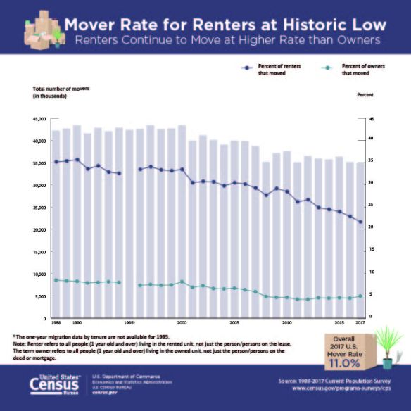 mover-rate-2017
