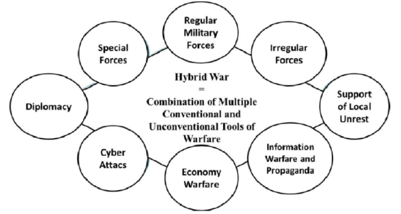 Elements-of-hybrid-war