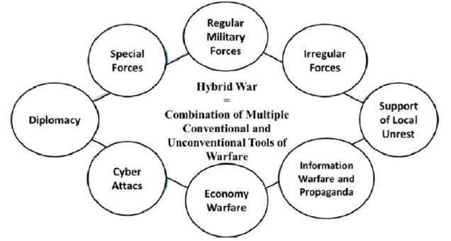 Elements-of-hybrid-war